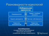 Всё о видах демократии и вероятности её в Беларуси